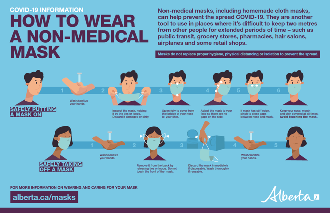 How to Wear Non Medical Mask