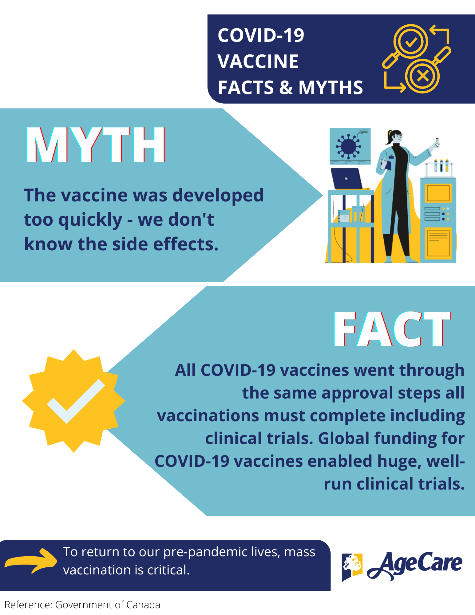COVID-19 Facts & Myths 1 Vaccine Development Time